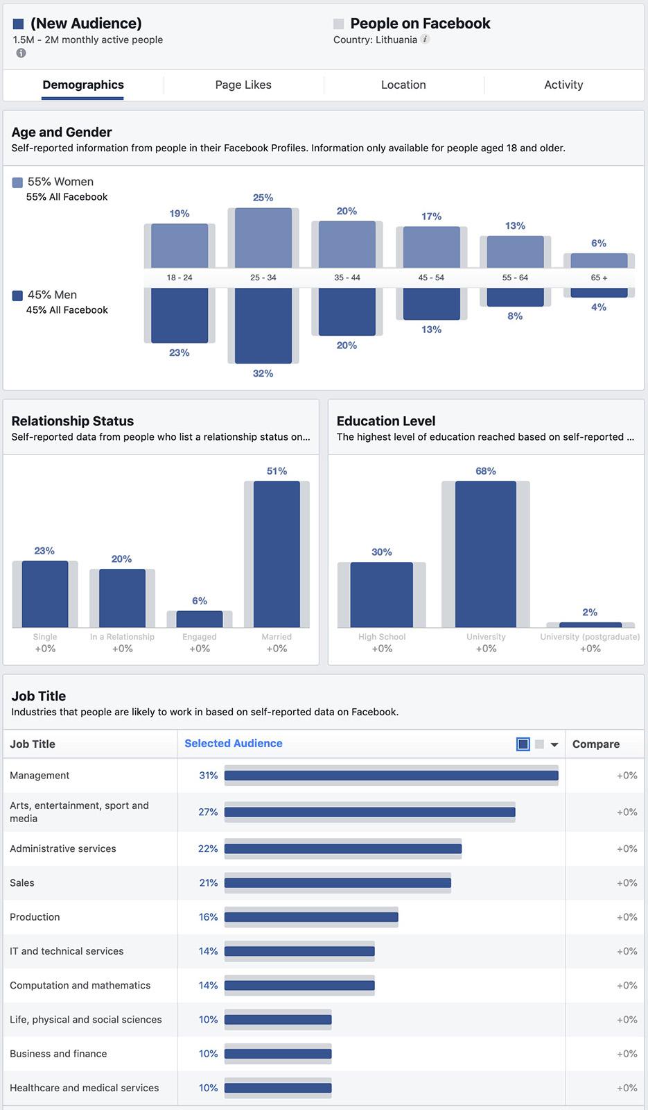 Lietuviai Facebook socialiniame tinkle