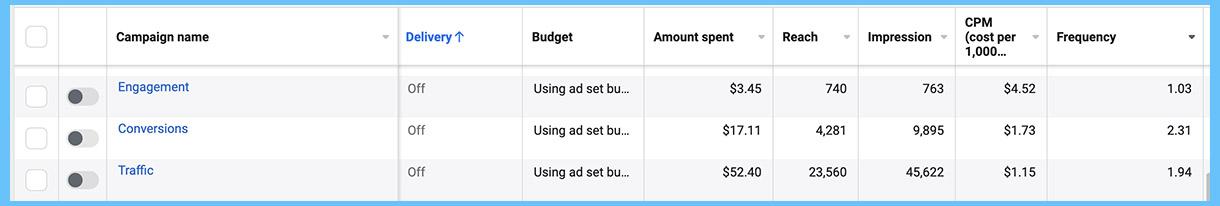 Kaip suprasti Facebook reklamos rezultatus
